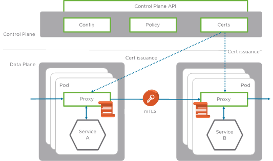 The Service mesh Mystery – Part 1 – Modern Clouds